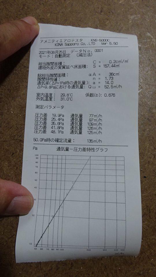 (株)ガウディのC値測定風景です